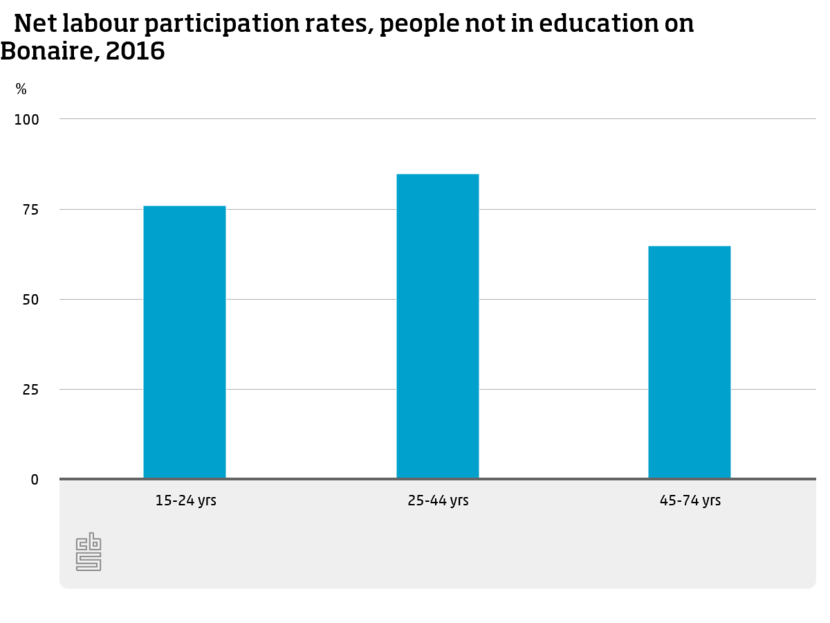 2-Net-labour participation rates - people not in education