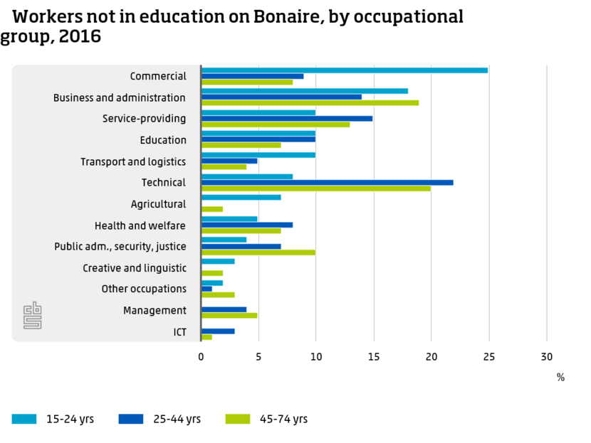 4-Workers not in education on Bonaire, by occupational group