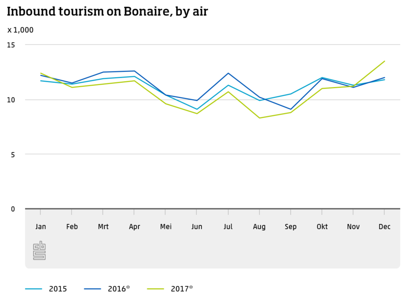 Inbound tourism on Bonaire, by air