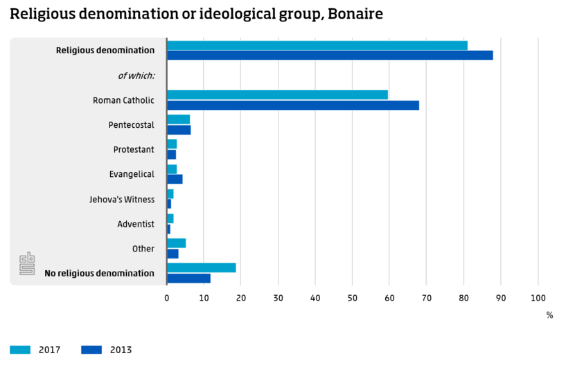 Religious denomination or ideological group, Bonaire